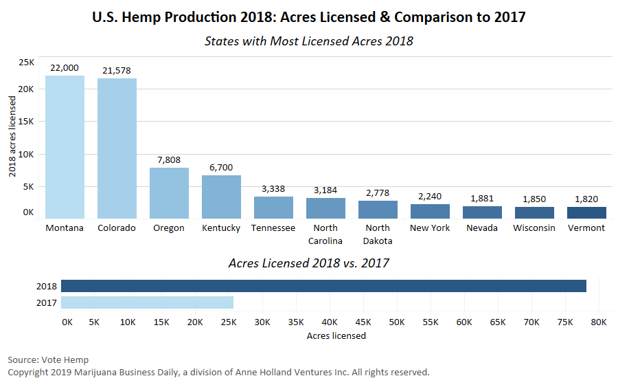 VoteHemp2018AcreageChart-v2