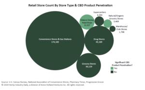 急成長中のCBDが主流の小売業者との取引を試みている