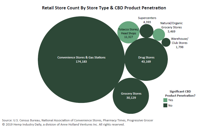 hemp-retail-store-count